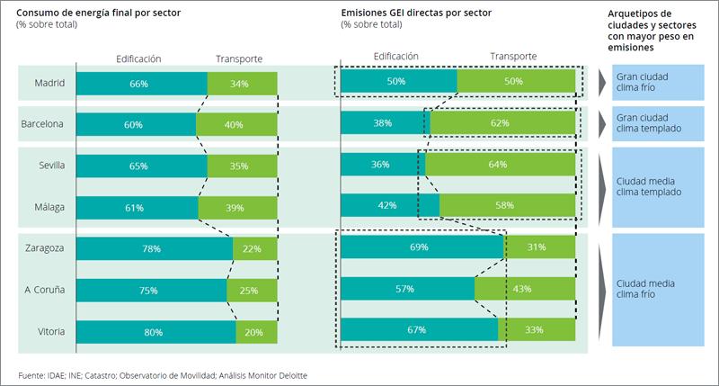 Consumo y emisiones por sectores en las ciudades seleccionadas y agrupación por arquetipos