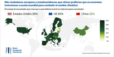 El BEI analiza la opinión de los ciudadanos de la Unión Europea, EE.UU. y China respecto al cambio climático