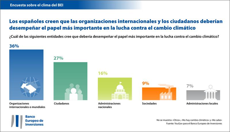 La mayoría de españoles creen que son las organizaciones internacionales las que más responsabilidad deberán llevar en las acciones contra el cambio climático.