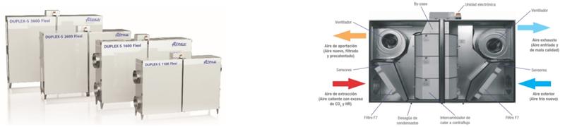 Figura 1. Recuperadores de calor objeto de estudio. Figura 2. Funcionamiento de un recuperador de calor de alta eficiencia.
