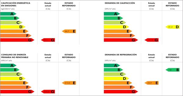 Figura 4. Cálculos energéticos del estado actual y del estado reformado.