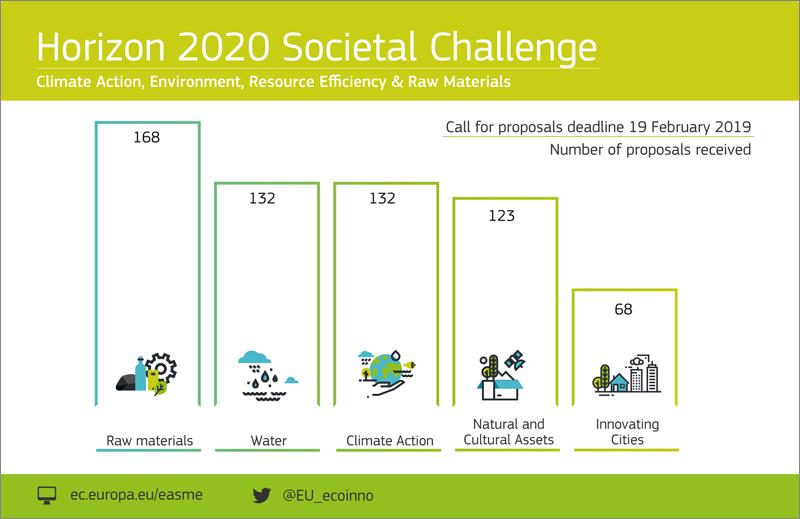 retos sociales horizonte 2020 CE