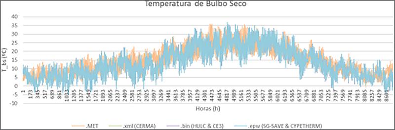 Figura 3. Comparativa entre ficheros climáticos de programas reconocidos. Elaboración propia.
