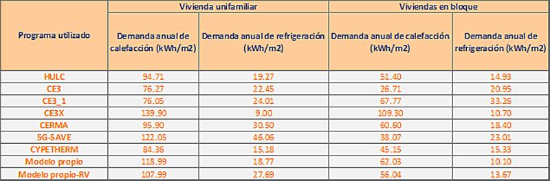 Tabla I. Comparativa de cálculos de demandas para los dos edificios con programas reconocidos. Elaboración propia.