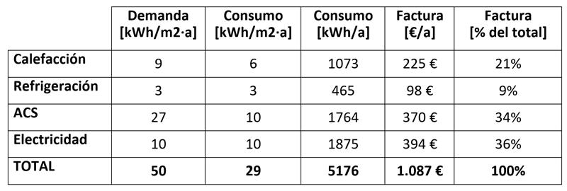 Tabla I. Demanda, consumo y factura energética prevista por categoría, según el PHPP.