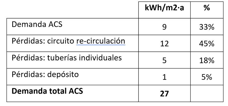 Tabla II. Demanda de ACS y pérdidas, según el PHPP.