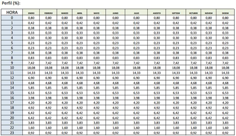 Tabla I. % del perfil de consumo por horas y meses.