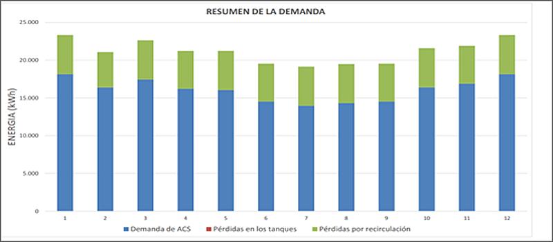Figura 2. Demanda energética del sistema de ACS por meses.