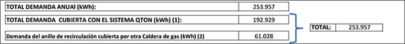 Figura 3. Resumen de las demandas energéticas.