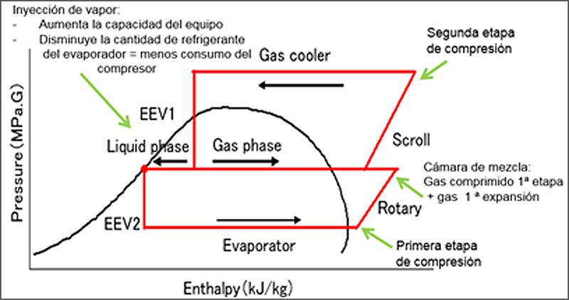 Figura 4. Diagrama presión / entalpia de la bomba de calor Q-TON.