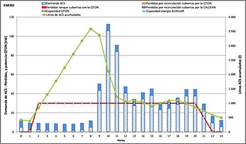 Figura 5. Análisis horario de las demandas, aportes y pérdidas del sistema.
