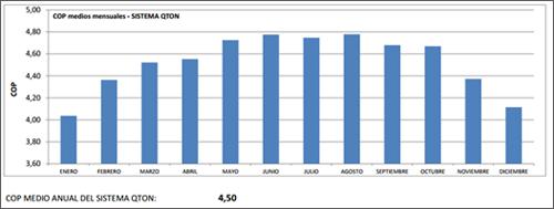 Figura 6. COP mensuales.