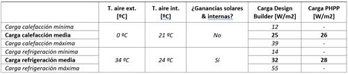 Tabla I. Cargas térmicas de calefacción y refrigeración, DesignBuilder & PHPP.