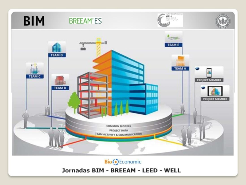 Los beneficios de BIM-BREEAM-LEED-WELL