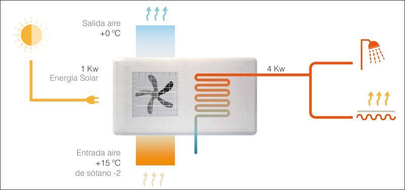 Las bombas de calor aprovecharán la energía aerotérmica produciendo agua caliente para abastecer los sistemas de ACS y calefacción del edificio.