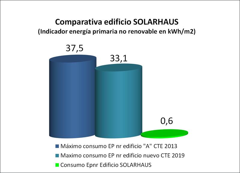 El valor de 0.6 kWh/m2 corresponde a la energía primaria correspondiente al consumo residual de gas, para ACS y calefacción.
