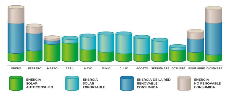 Distribución de los diferentes usos de la energía, por meses.