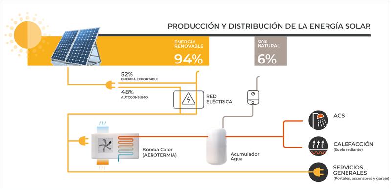 Cuantificación de los diferentes usos de la energía