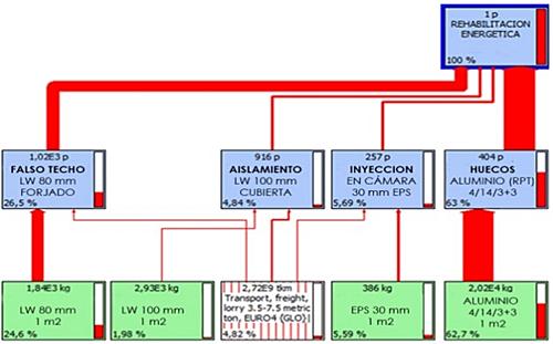 Figura 16. Análisis ACV actuaciones energéticas.
