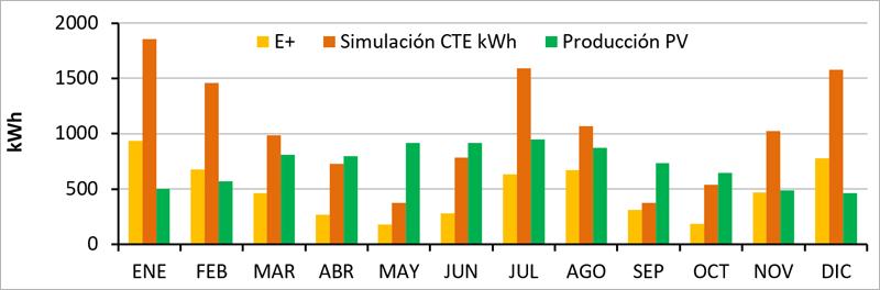 Figura 3. Consumo energético, comparativo entre simulación con energy plus, CTE y producción fotovoltaica.