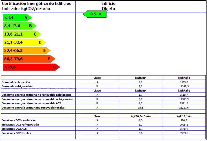 Figura 5. Gráficos Resultado HULC.