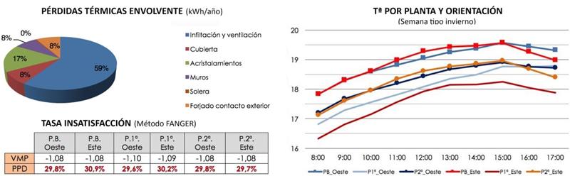 Figura 7. Pérdidas térmicas actuales y tasa insatisfacción.  Figura 8. Distribución temperaturas actuales interiores.