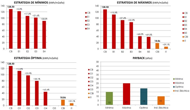 Figura 9. Gráficas de ahorro energético estrategias mínima/máxima/óptima y payback inversión.