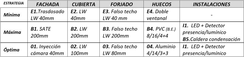 Tabla I. Actuaciones individualizadas de cada estrategia de rehabilitación energética (mínima, máximo y óptima).