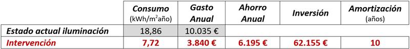 Tabla III. Ahorro energético anual y payback de las actuaciones energéticas sobre iluminación.