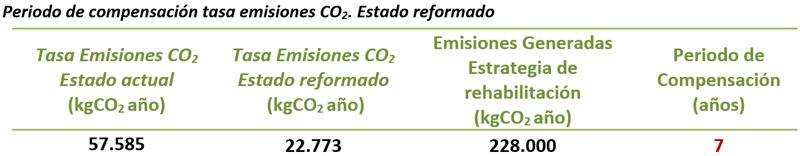 Tabla IV. Periodo de compensación de la tasa de emisiones de CO2 del proceso de rehabilitación.