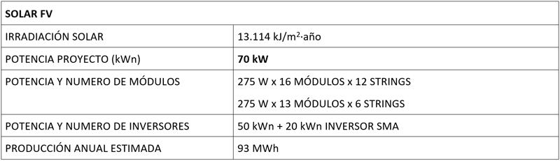 Tabla datos Solar FV