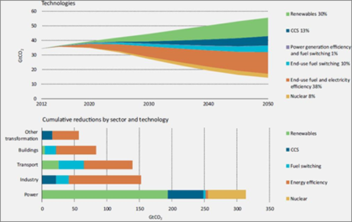 Figura 1. IEA - Energy Technology Perspectives 2015.