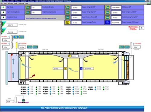 Figura 3. Sistema de control del Edificio Bioclimático de Ventilación Natural.