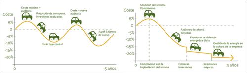 Figura 5. Auditoría Energética vs Sistema de Gestión Energética.
