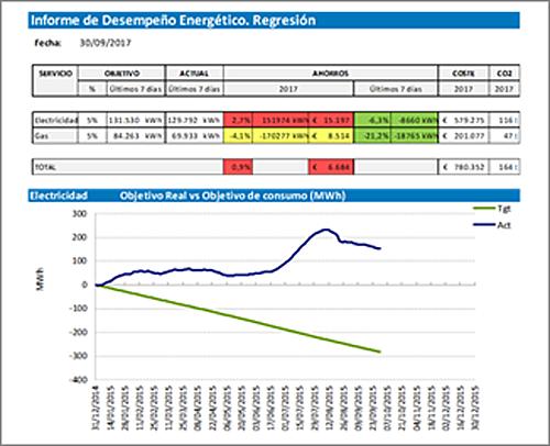 Figura 6. Herramienta de Monitorización de consumos desarrollada por GEN Europe.