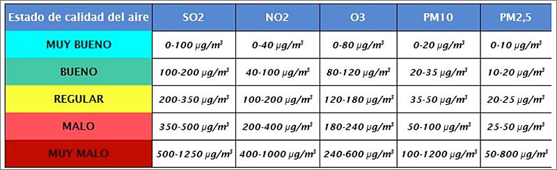 rangos de valor establecidos en cada nivel para cada uno de los contaminantes