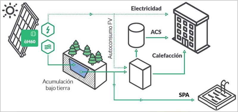 Figura 7. Esquema sistema energético del edificio. Figura de ABORA Solar.