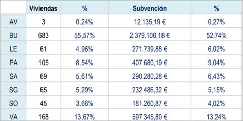Más de 1.200 viviendas reciben 4,5 millones de la última convocatoria de ayudas de rehabilitación de Castilla y León