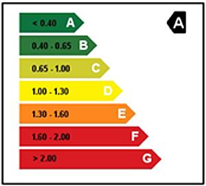 Figura 8. Certificación energética del edificio.