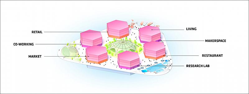 Cada recinto de la plataforma está destinado a un fin, como la vivienda, el laboratorio de investigación, el mercado o el lugar de trabajo. Imagen de Oceanix/BIG-Bjarke Ingels Group.
