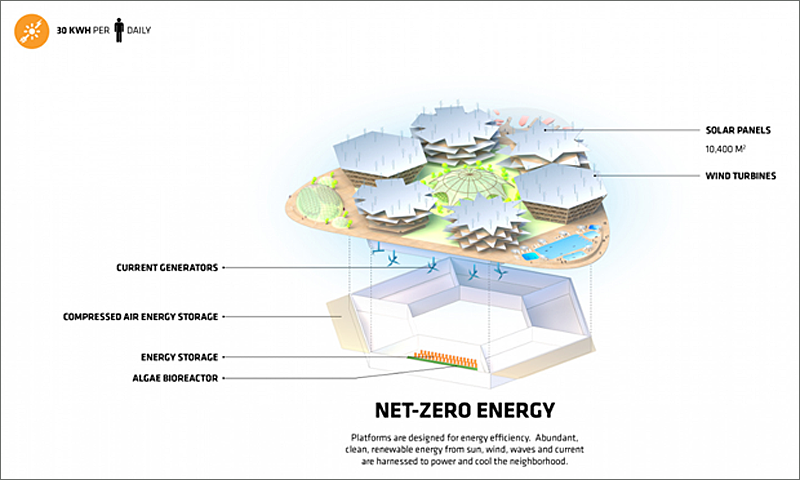 La plataforma contendrá dispositivos para capturar la energía eólica, solar, mareomotriz y undimotriz. Imagen de Oceanix/BIG-Bjarke Ingels Group.