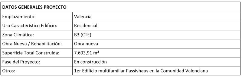 Datos generales proyecto