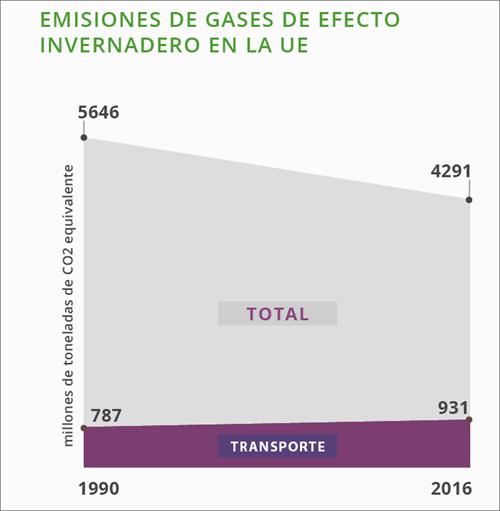 emisiones de gases de efecto invernadero en la UE
