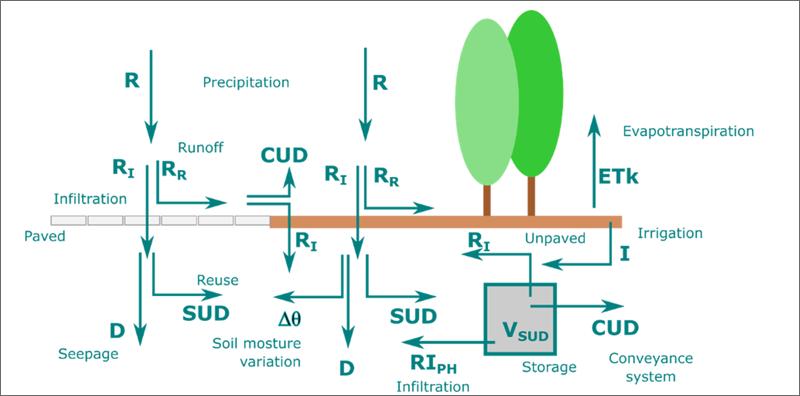 Esquema del modelo de balance hídrico propuesto. Fuente: UPM