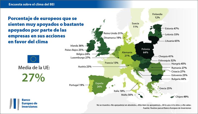 encuesta del bei cambio climático acciones de la UE