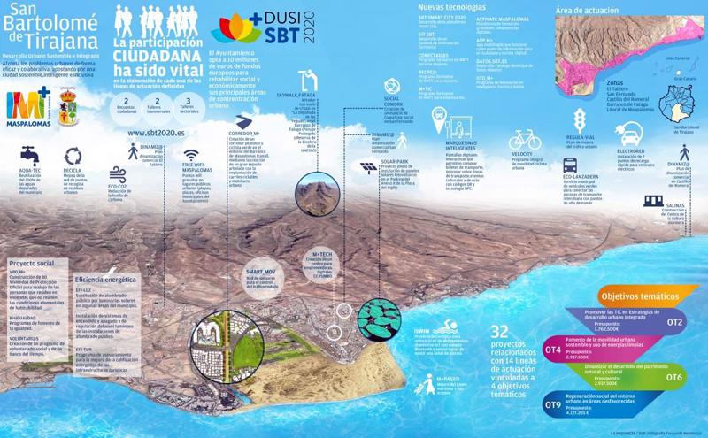 municipio canario San Bartolomé de Tirajana define el presupuesto y líneas de actuación del Desarrollo Urbano Sostenible