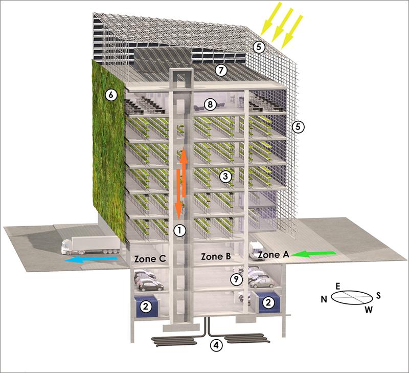 Smart Green Cube 2.0. esquema del funcionamiento