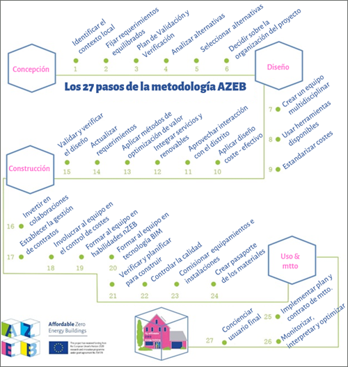 Esquema de los 27 pasos de la metodologia AZEB.