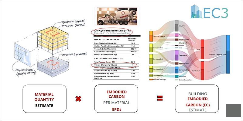Carbon Leadership Forum crea la calculadora de carbono incorporado en la construcción, EC3