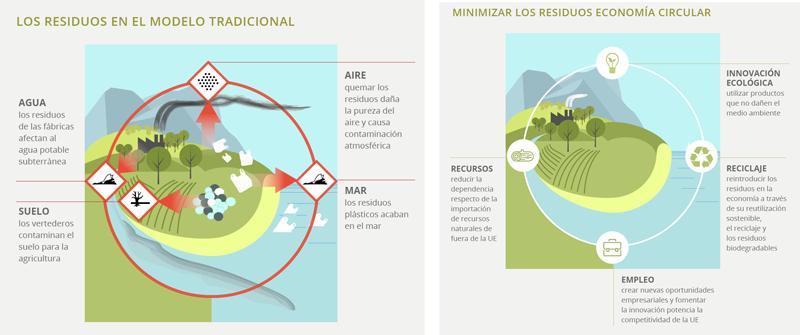 Infografía - ¿Por qué la economía circular?